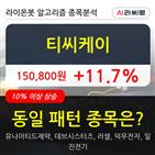 티씨케이,기관,순매매량,6만1570주