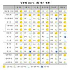 전월,업황,업종,대비,상승