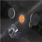 관측,쌍성계,6중성계,외계행성,서로