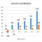 매출,영업이익,삼성바이오로직스,수주,증가,대비