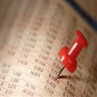 코스닥,수급,개인,투자,연구원,공매도,중소형주,대형주
