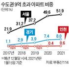 아파트,9억,비중,초과,서울
