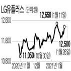 LG유플러스,화웨이,주가,지난해,영업이익,미국