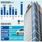 대비,목표,전년,작년,매출,판매,올해,현대차,영업이익
