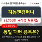 지놈앤컴퍼니,차트
