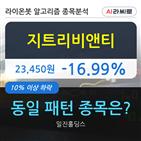지트리비앤티,기관,000주