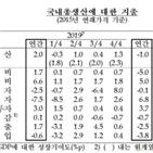 성장률,지난해,민간소비,2.1