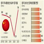 중국,미국,성장,경제,올해,지난해,성장률,전년