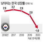 성장률,가장,경제,한국,기록