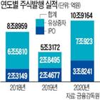 작년,발행액,증가,대규모,주식
