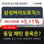 삼성바이오로직스,기관,순매매량,외국인