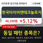 한국타이어앤테크놀로지,기관,순매매량,외국인