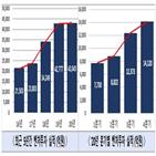 벤처투자,업종,투자,증가,역대,바이오,분야