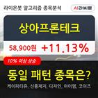 기관,상아프론테크,순매매량,상승