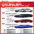 모델,판매,국산차,가장,중고차,BMW