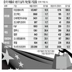 중국,매출,올해,연구원,증가,지난해,게임,개선,실적,설명