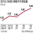 서울,지역,경기도,상승,남양주,발표,상승률,연장