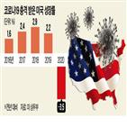 작년,경제,경기,우려,침체,성장,-3.5,접종