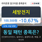 세방전지,기관,순매매량,58만6799주
