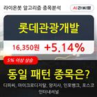 롯데관광개발,44만8245주