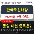 기관,한국조선해양,000주,순매매량