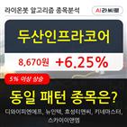 기관,두산인프라코어,000주,순매매량