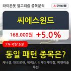 씨에스윈드,기관,순매매량,기사