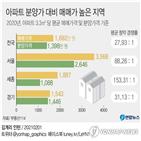 분양가,매매가,세종,서울,청약,아파트,지역