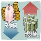 작년,은행,잔액,적금,요구불예금