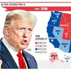 트럼프,대통령,바이든,개표,승리,경합주,후보,가운데,선거인단,결과