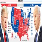 대통령,트럼프,개표,바이든,경합주,후보,득표율,승리,노스캐롤라이나