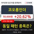 코오롱,상승,주가,기사