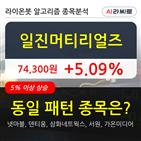 일진머티리얼즈,기관,상승,순매매량