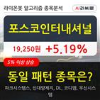기관,포스코인터내셔널,000주,순매매량
