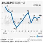 물가,상승률,농축수산물,소비자물가,지난해,0.6,영향