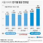 아파트,전셋값,서울,평균,상승,전세