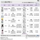 백신,예방효과,국내,효과,코로나19,화이자,접종,보관,얀센,아스트라제네카