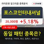 포스코인터내셔널,기관,상승,순매매량