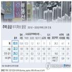 주택,공급,사업,정부,시행,서울,공공임대,직접,추진,재개발
