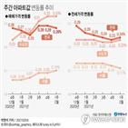 상승,서울,지난주,수도권,이번,전셋값,상승률,아파트값