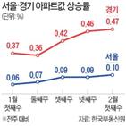 상승률,아파트값,이번주,서울,전용,아파트,단지,지난달