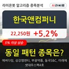 기관,한국앤컴퍼니,상승,순매매량