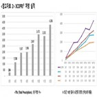 노바메이트,출시,SK바이오팜,매출,증가,대비,유럽,신약