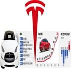 테슬라,전기차,세계,머스크,시장,모델,차량,자율주행,평가,생산