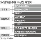 SK텔레콤,계열사,상장,지분,기업가,시장,비상장,11번가가