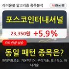 기관,포스코인터내셔널,상승,순매매량