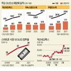 스마트폰,영업이익,덕산네오룩스,소재,시장,증가,생산,올해,소재주