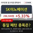 SK이노베이션,수준