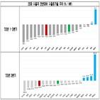 중국,세계,수출,감소,코로나19,미국,글로벌