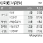 전용,서울,외곽지,지난달,10억,신도림동